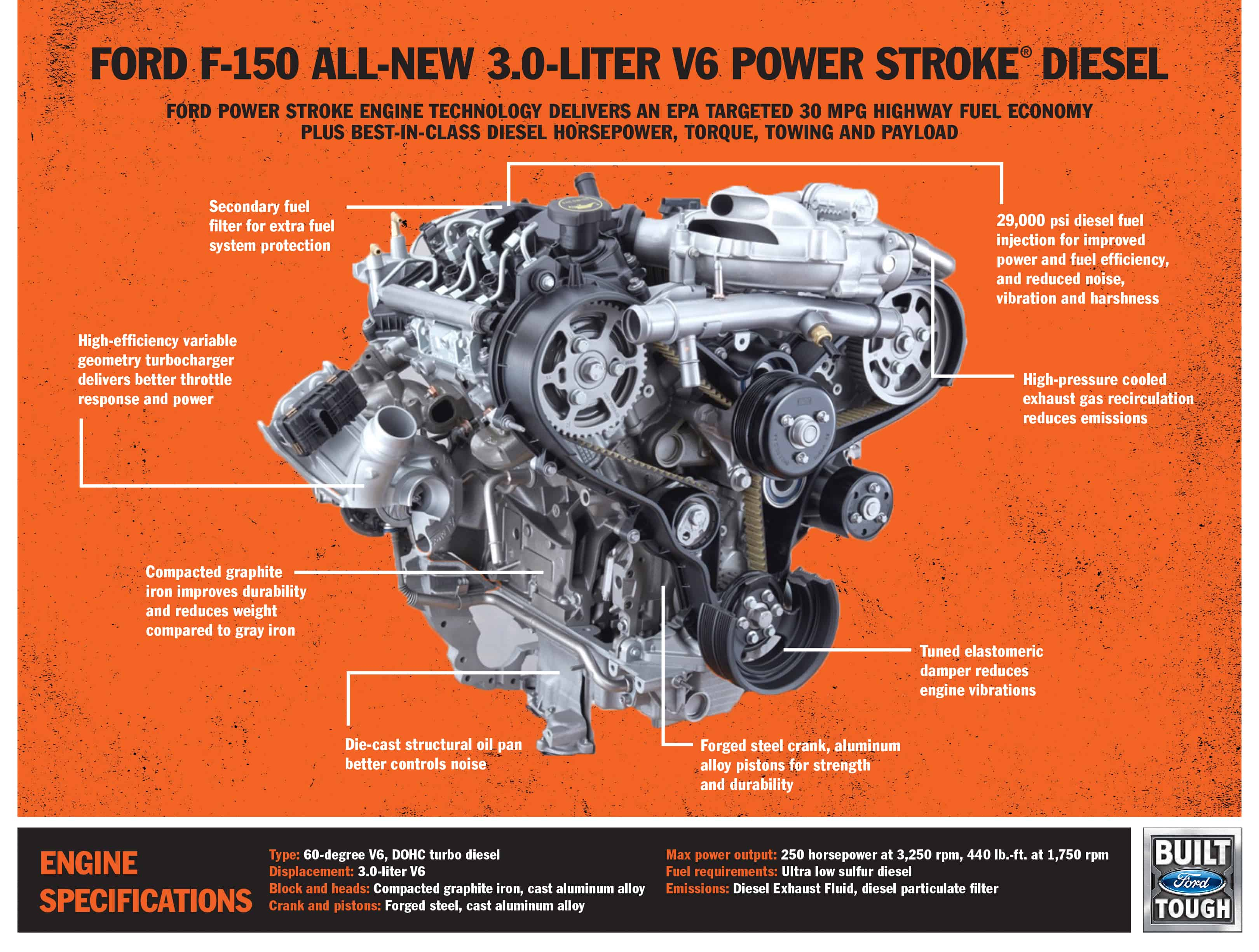 Now Available! - 2018 Ford F-150 Power Stroke Diesel - UTV Sports Magazine