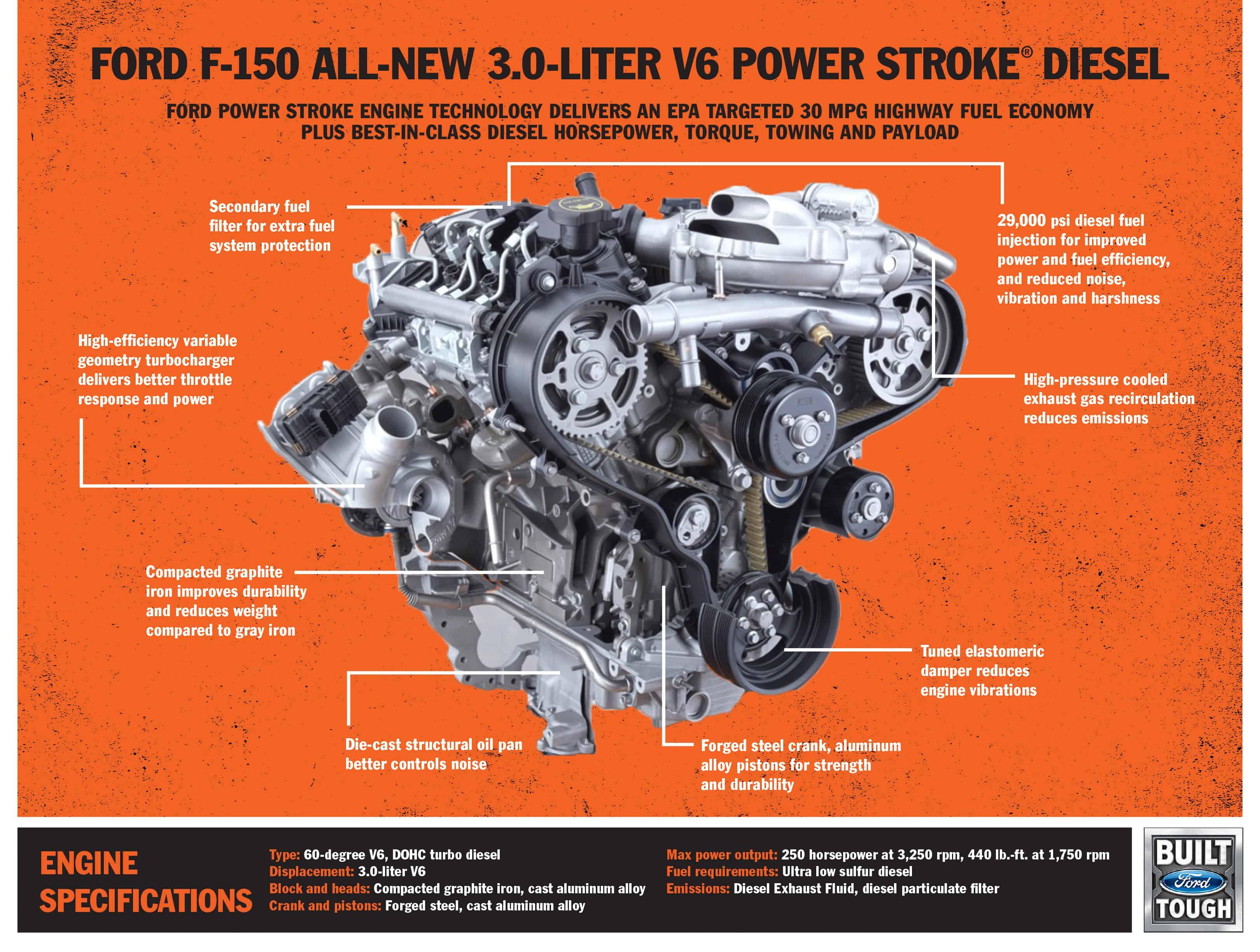 Now Available! - 2018 Ford F-150 Power Stroke Diesel - UTV ...